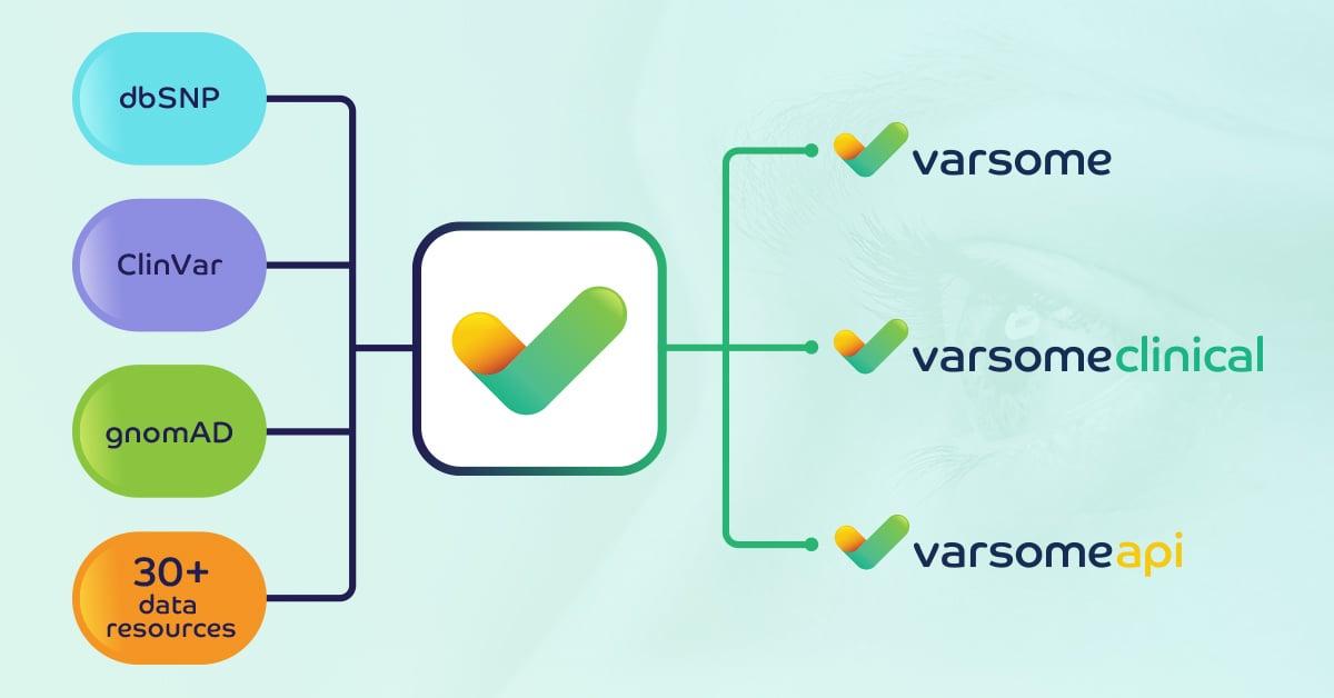 VarSome: 30+ data resources