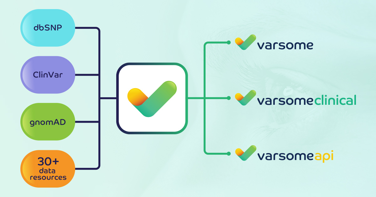 VarSome: 30+ data resources
